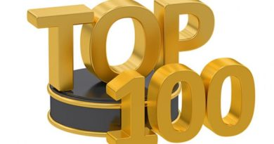 Top 100 Google search queries in the US